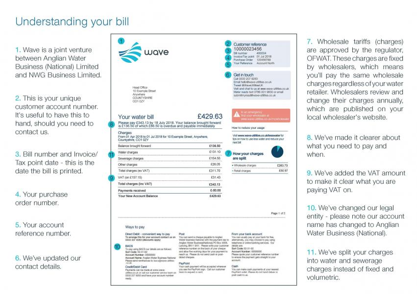 Annotated breakdown of your bill
